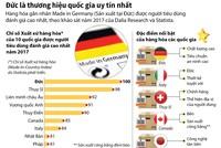 Đức là thương hiệu quốc gia uy tín nhất thế giới