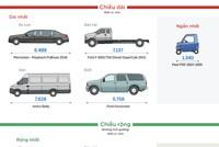 Những mẫu ôtô 'vô địch thế giới'