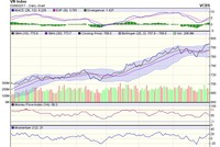 Góc nhìn kỹ thuật phiên 4/8: Xu hướng phục hồi của thị trường có thể còn tiếp diễn