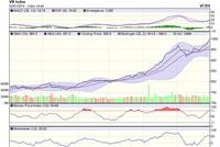 Góc nhìn kỹ thuật phiên 3/1: VN-Index thẳng tiến mốc quan trọng 1.000 điểm