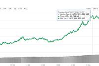 Giá Bitcoin tăng hơn 2.000 USD chỉ trong một ngày