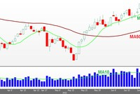 Sức mạnh của thị trường đang có dấu hiệu suy giảm