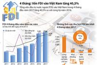 [Infographic] 4 tháng: Vốn FDI vào Việt Nam tăng 40,5%