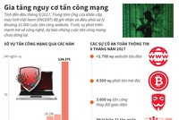 [Infographic] Gia tăng nguy cơ tấn công mạng