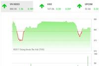 Phiên chiều 14/11: Dòng tiền vẫn ồ ạt chảy vào bluechip