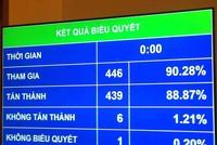 88,8% đại biểu Quốc hội thông qua Luật ban hành văn bản quy phạm pháp luật