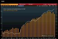 Nợ công ty và hộ gia đình tại Trung Quốc đang tăng kỷ lục