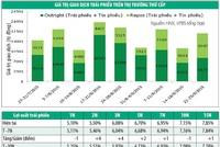 Thanh khoản ngân hàng cải thiện, lợi suất trái phiếu tăng nhẹ