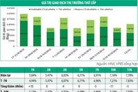 Thanh khoản thị trường trái phiếu tăng mạnh