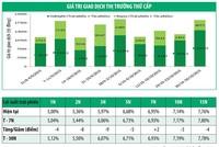 Lợi suất trái phiếu giảm nhờ thanh khoản cao