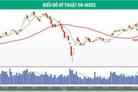 Dòng tiền đầu cơ trở lại, VN-Index duy trì tín hiệu tăng