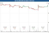Tỷ giá đang tạo sức ép lên thị trường chứng khoán