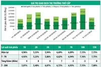 Lợi suất trái phiếu tăng nhẹ tại các kỳ ngắn hạn
