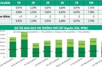 Phát hành thành công trái phiếu không trả lãi định kỳ