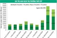 Thanh khoản chững lại, lợi suất trái phiếu giảm nhẹ