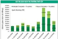 Thanh khoản giảm mạnh, lợi suất trái phiếu tiếp tục giảm