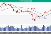 Thị trường trước áp lực điều chỉnh giảm