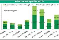 Trái phiếu: Thanh khoản tiếp tục tăng mạnh