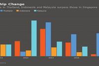 """Singapore không còn giữ """"ngôi vương"""" IPO tại Đông Nam Á"""