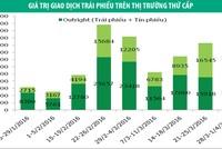 Tuần qua, nhà đầu tư nước ngoài bán ròng 219,08 tỷ đồng trái phiếu