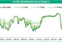 Trái phiếu: khối ngoại quay lại mua ròng
