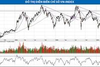 Kỳ vọng VN-Index chinh phục mốc 640 điểm
