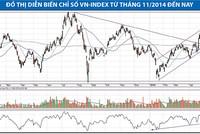 Cơ hội với cổ phiếu NT2, HT1, BCC