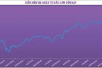 Liên tục vượt đỉnh, VN-Index sẽ tăng đến khi nào?