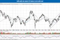 Kỳ vọng nhịp hồi của VN-Index
