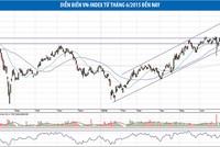 Đà giảm của nhiều nhóm cổ phiếu đã chững lại
