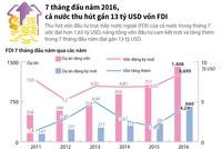 [Infographics] Cả nước thu hút gần 13 tỷ USD vốn FDI sau 7 tháng đầu năm