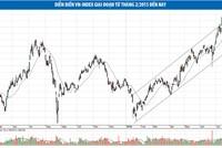 Cổ phiếu sắt thép, đá xây dựng…, tiếp tục là tâm điểm của dòng tiền