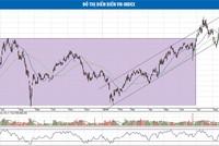 Khẳ năng cổ phiếu thép sẽ có nhịp hồi