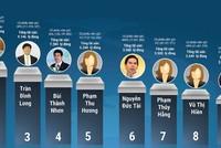 Chuyện về Top 10 doanh nhân giàu nhất sàn chứng khoán Việt