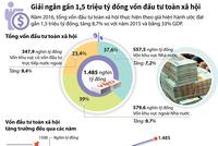[Infographic] Giải ngân gần 1,5 triệu tỷ đồng vốn đầu tư toàn xã hội trong năm 2016