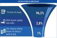 Việt Nam cần một cơ chế điều phối thị trường tài chính