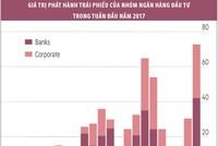 Thị trường trái phiếu Mỹ sôi động trước kịch bản tăng lãi suất