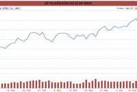Chờ sóng cổ phiếu chứng khoán