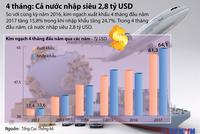[Infographic] 4 tháng: Cả nước nhập siêu 2,8 tỷ USD
