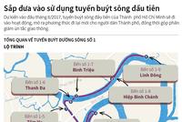 [Infographic] Sắp đưa vào sử dụng tuyến buýt đường sông đầu tiên