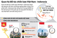 [Infographic] Quan hệ đối tác chiến lược Việt Nam - Indonesia
