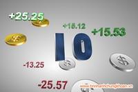 Top 10 cổ phiếu tăng/giảm tuần qua: Bất động sản thăng hoa