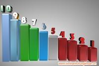 Top 10 cổ phiếu tăng/giảm tuần qua: Bàn đạp kết quả kinh doanh quý III