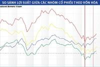 VN-Index thoát khỏi xu hướng giảm