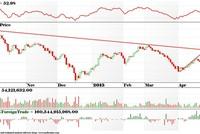 VN-Index sẽ hướng về vùng giá mục tiêu 580-585 điểm