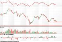 Tâm lý tháng 5 đè nặng thị trường