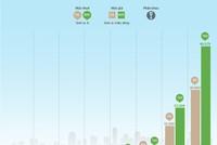 [InfoGraphic] Giá ôtô Việt Nam sẽ tăng mạnh vì thuế