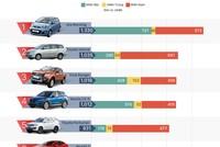 10 xe bán chạy nhất tháng 8