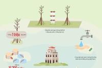 [Infographic] 6 'đại dự án' cải thiện môi trường sống cho 8 triệu dân Hà Nội