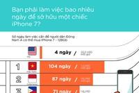 Người Việt mất tới 104 ngày lương mới mua được iPhone 7 bản đắt nhất